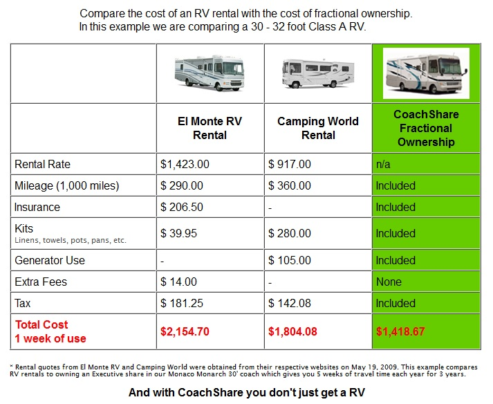 Comparing RV Rental Cost Vs Coachshare